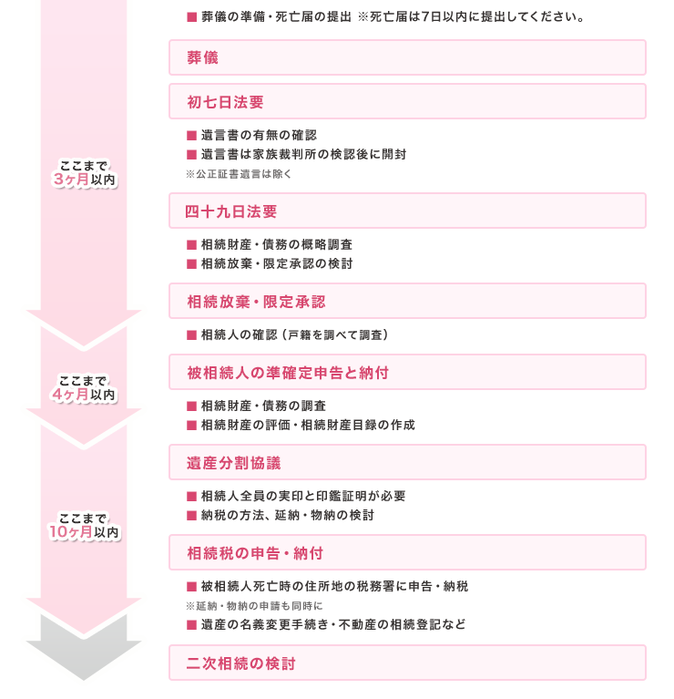 相続税申告までの流れの詳細図
