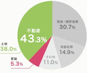 相続財産の構成比チャート