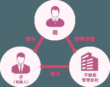 贈与または給与による収入の分散の図