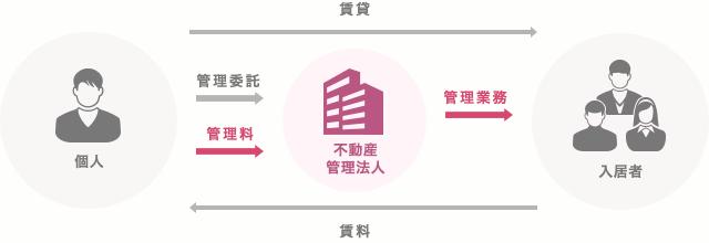 不動産管理方式(管理委託方式)の図