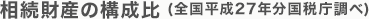 相続財産の構成比(全国平成25年分国税庁調べ)