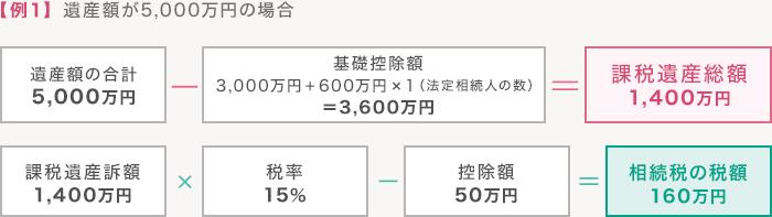 【例1】遺産額が5,000万円の場合
