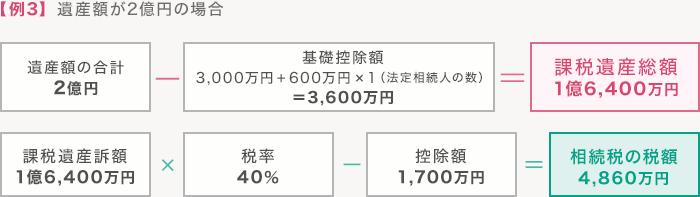 【例3】遺産額が2億円の場合