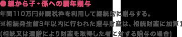 ●親から子・孫への暦年贈与 年間110万円非課税枠を利用して継続的に贈与する。 ※相続発生前3年以内に行われた贈与財産は、相続財産に加算!(相続又は遺贈により財産を取得した者に対する贈与の場合)